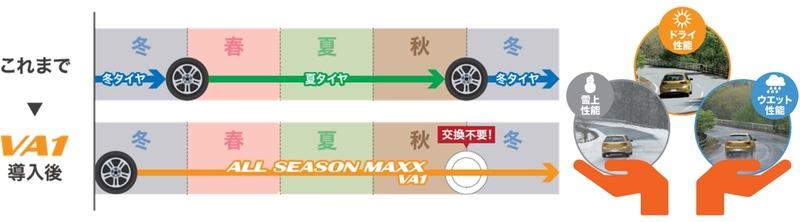 タイヤ取り替え時期比較